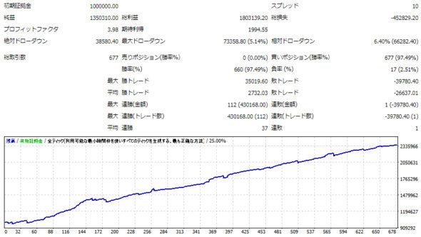 GINZO_System-A-USDJPY