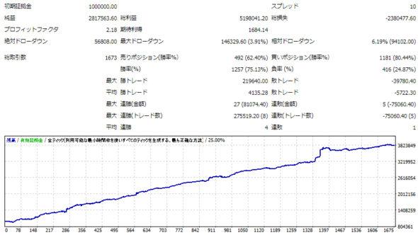 GINZO_System-USDJPY